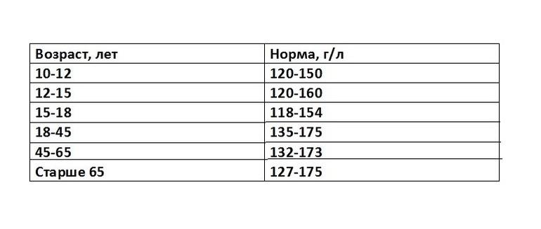 Гемоглобин норма у мужчин