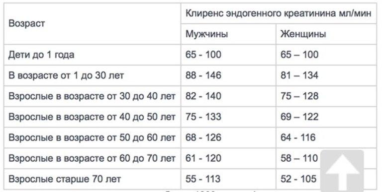 Таблица нормы креатина у мужчин
