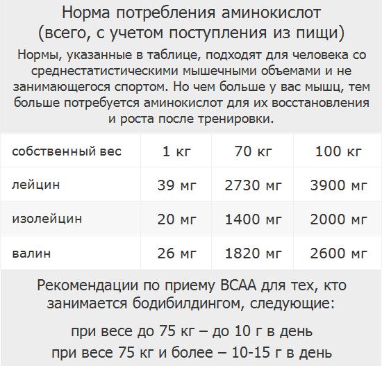 Таблица нормы потребления аминокислот BCAA в день